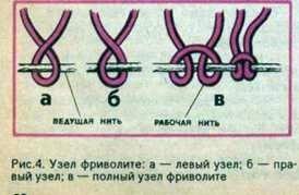 Схемы фриволите