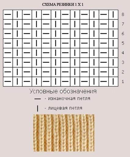 схема резинки 1х1 спицами